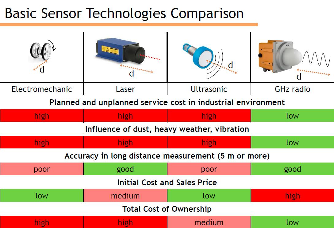 Сравнение радарной и лазерной систем измерения расстояния