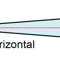 Станция LPR-1DHP имеет встроенную антенну с углом радиосигнала +/- 2 °