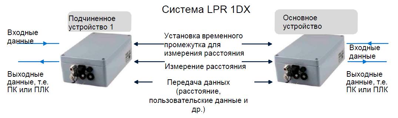 Принцип работы системы LPR-1D