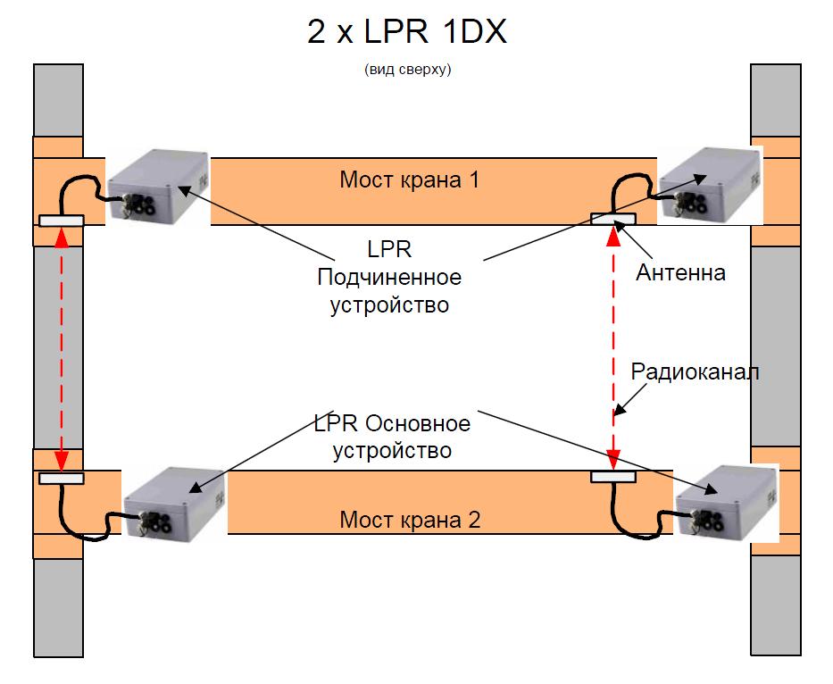 Дублирующее расположение 2 x LPR-1DX