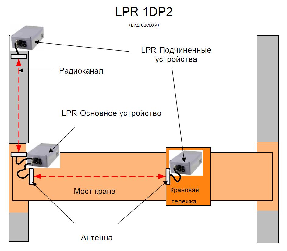Расположение крановой тележки LPR 1DP2