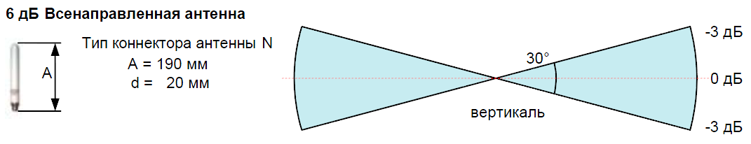 Всенаправленная антенна 6 дБ