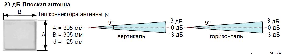 Плоская антенна 23 дБ