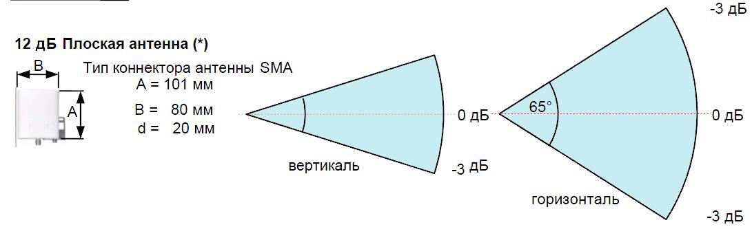 Плоская антенна 12 дБ