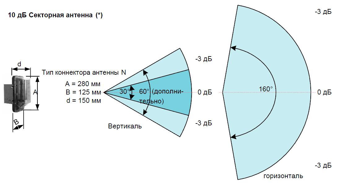 Секторная антенна 10 дБ