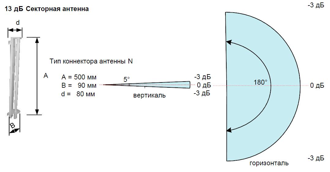 Секторная антенна 13 дБ