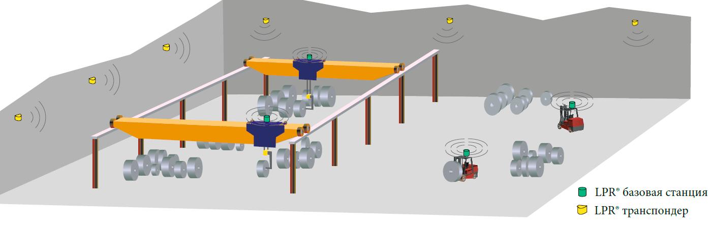 LPR-2D - система определения положения 2D-координат объектов